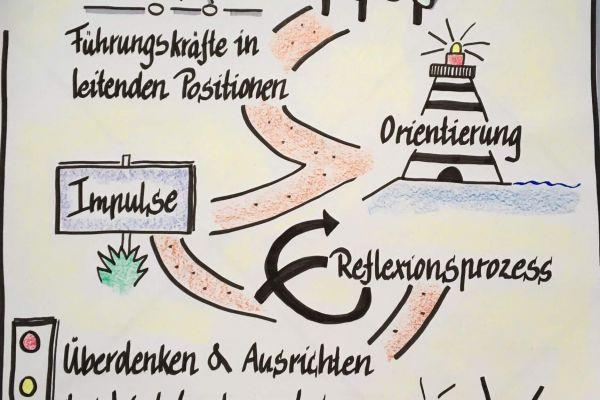 Werteseminar von Marina Kuckertz und Jürgen Kutsch